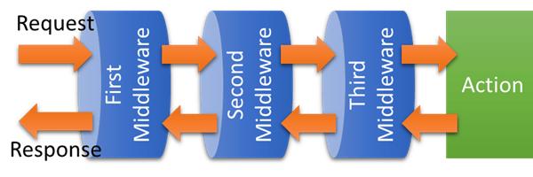 [鐵人賽 Day03] ASP.NET Core 2 系列 - Middleware - 概念