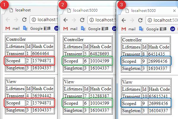 [鐵人賽 Day04] ASP.NET Core 2 系列 - 依賴注入(Dependency Injection) - Service 生命週期 - View