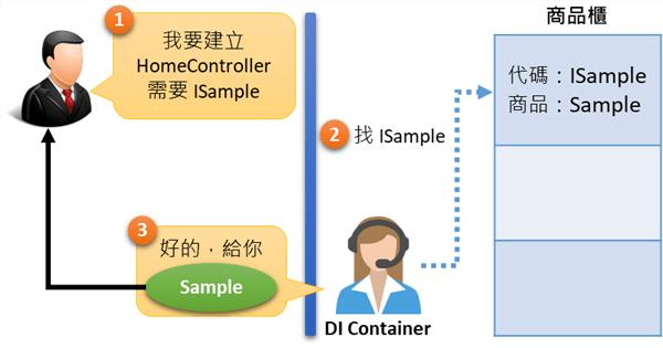 [鐵人賽 Day04] ASP.NET Core 2 系列 - 依賴注入(Dependency Injection) - 注入實例