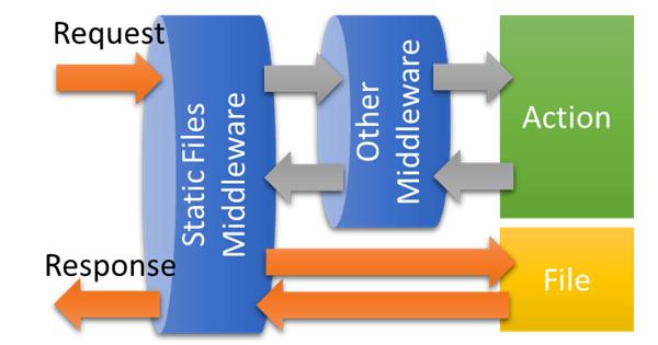 [鐵人賽 Day05] ASP.NET Core 2 系列 - 瀏覽靜態檔案