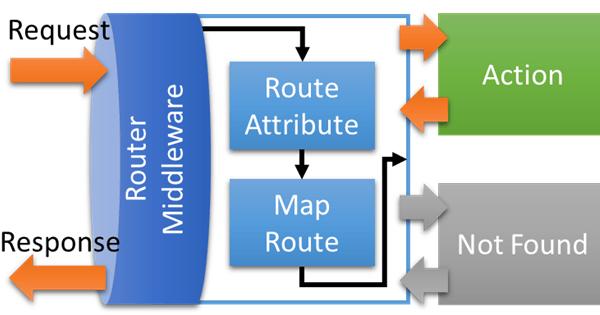 [鐵人賽 Day07] ASP.NET Core 2 系列 - 路由(Routing) - 流程
