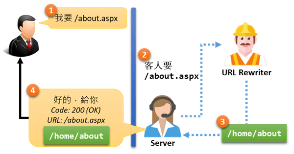 [鐵人賽 Day08] ASP.NET Core 2 系列 - URL 重寫 (URL Rewrite) - URL 重寫情境