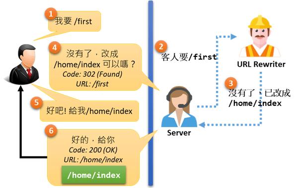 [鐵人賽 Day08] ASP.NET Core 2 系列 - URL 重寫 (URL Rewrite) - URL 轉址情境