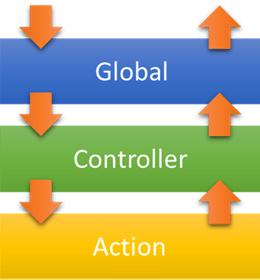 [鐵人賽 Day14] ASP.NET Core 2 系列 - Filter - 執行順序