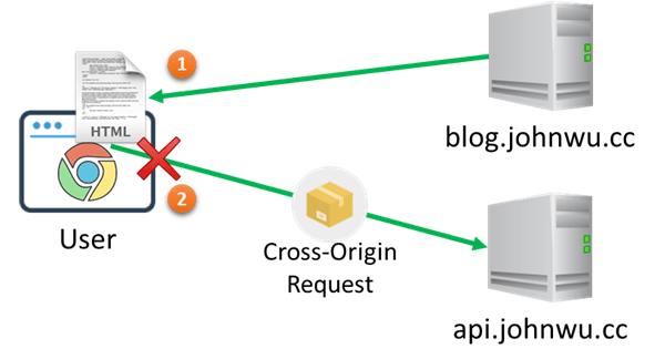 [鐵人賽 Day26] ASP.NET Core 2 系列 - 跨域請求 (Cross-Origin Requests) - 情境 1