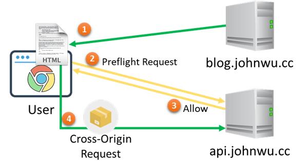 [鐵人賽 Day26] ASP.NET Core 2 系列 - 跨域請求 (Cross-Origin Requests) - 情境 2