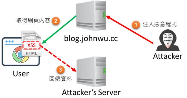 [鐵人賽 Day27] ASP.NET Core 2 系列 - 網頁內容安全政策 (Content Security Policy) - XSS 介紹