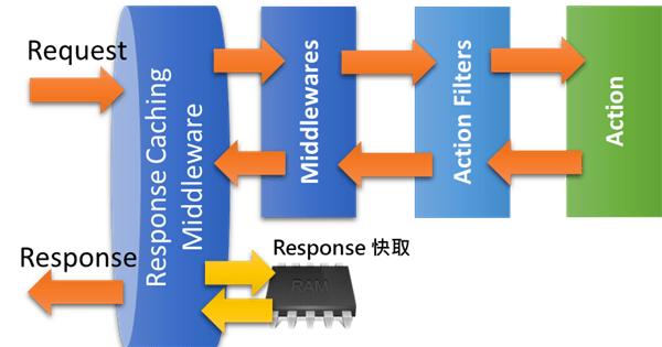 [鐵人賽 Day28] ASP.NET Core 2 系列 - Response 快取 - Server 端快取