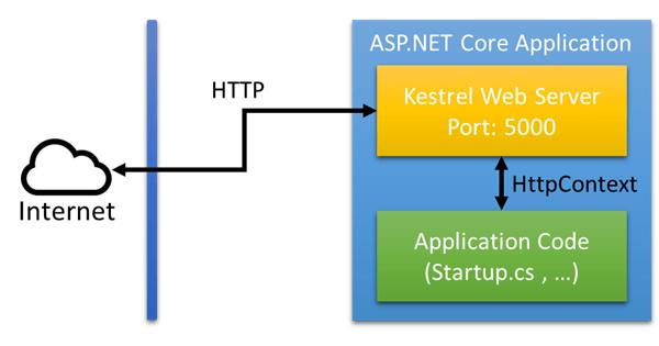 [鐵人賽 Day30] ASP.NET Core 2 系列 - Kestrel Web Server - 單獨運行