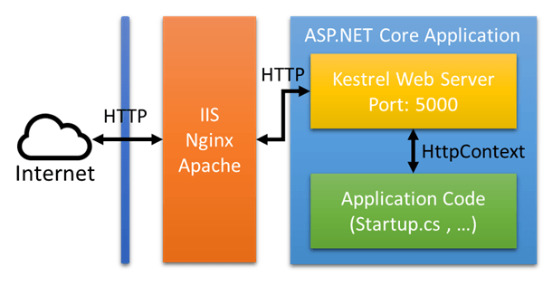[鐵人賽 Day30] ASP.NET Core 2 系列 - Kestrel Web Server - 反向代理