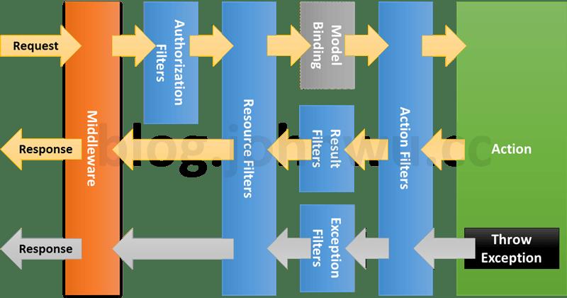 [鐵人賽 Day14] ASP.NET Core 2 系列 - Filter - 運作方式
