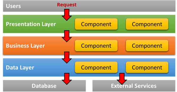 軟體分層架構模式 - 基本分層