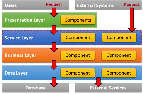 軟體分層架構模式 - 服務型分層