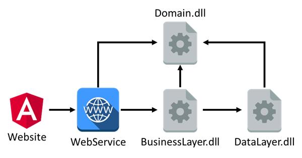 軟體分層架構模式 - 專案相依關係
